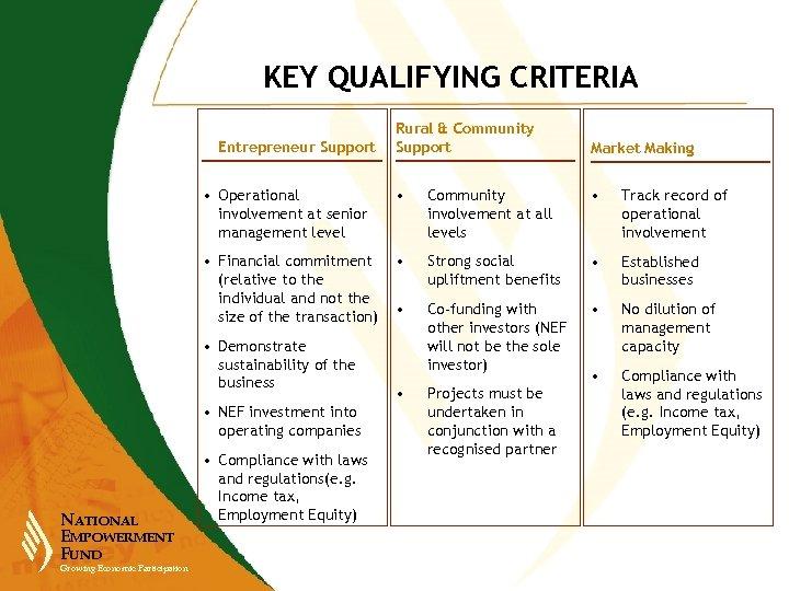 KEY QUALIFYING CRITERIA Rural & Community Support Market Making • Operational involvement at senior
