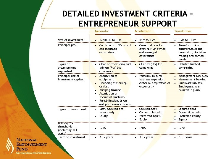 DETAILED INVESTMENT CRITERIA – ENTREPRENEUR SUPPORT Generator • R 250 000 to R 1