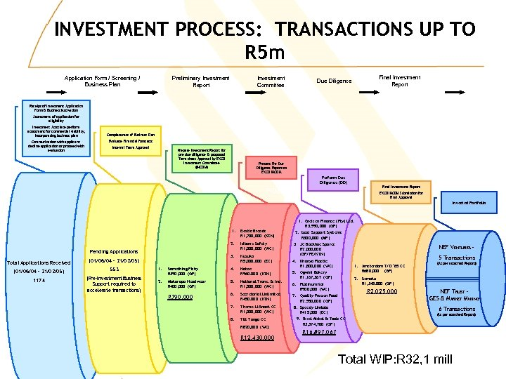 INVESTMENT PROCESS: TRANSACTIONS UP TO R 5 m Application Form / Screening / Business