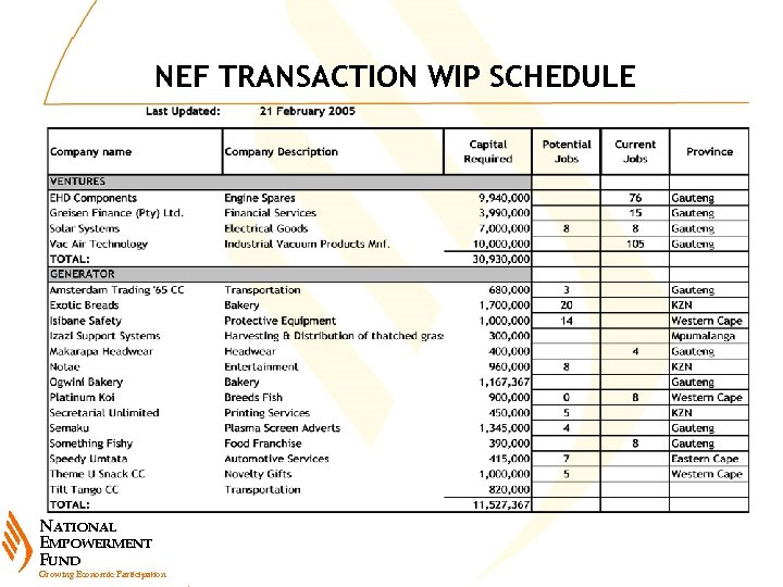 NEF TRANSACTION WIP SCHEDULE NATIONAL EMPOWERMENT FUND Growing Economic Participation