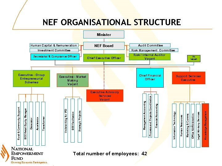 NEF ORGANISATIONAL STRUCTURE Minister NEF Board Human Capital & Remuneration Risk Management Committee Total