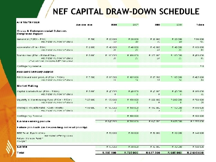 NEF CAPITAL DRAW-DOWN SCHEDULE FOR YEARS ENDING 31 MARCH 2009 NATIONAL EMPOWERMENT FUND Growing