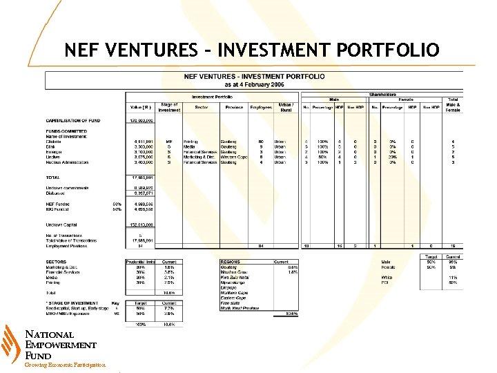 NEF VENTURES – INVESTMENT PORTFOLIO NATIONAL EMPOWERMENT FUND Growing Economic Participation