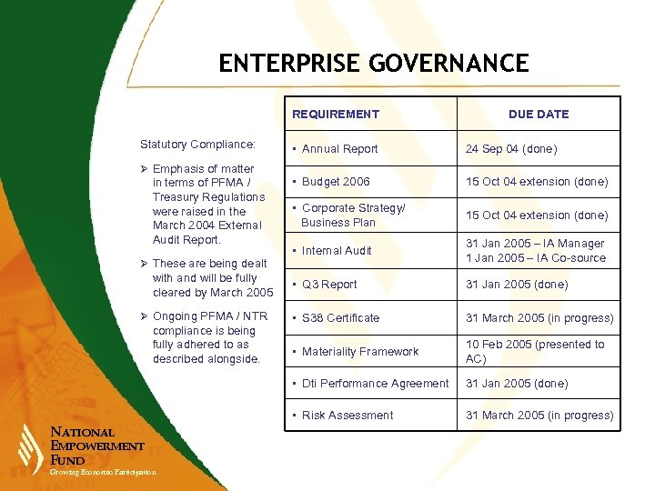 ENTERPRISE GOVERNANCE REQUIREMENT Statutory Compliance: DUE DATE Ø These are being dealt with and