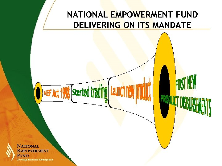 NATIONAL EMPOWERMENT FUND DELIVERING ON ITS MANDATE NATIONAL EMPOWERMENT FUND Growing Economic Participation