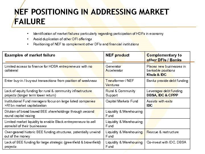 NEF POSITIONING IN ADDRESSING MARKET FAILURE • • • Identification of market failures particularly