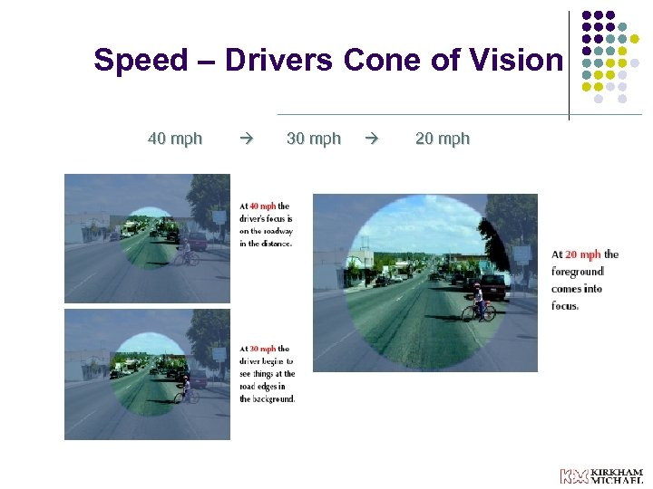 Speed – Drivers Cone of Vision 40 mph 30 mph 20 mph