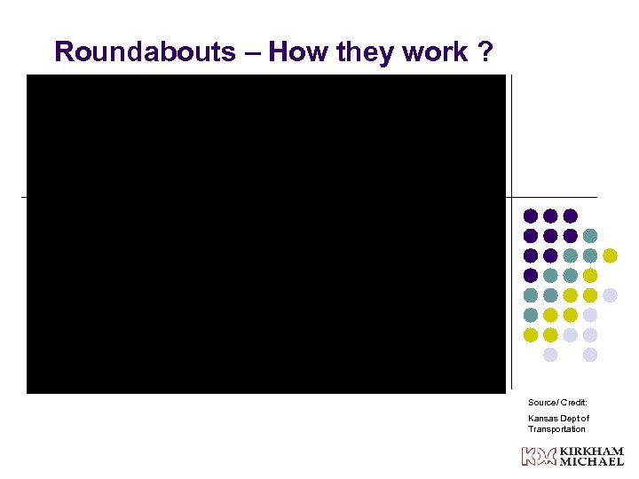 Roundabouts – How they work ? Source/ Credit: Kansas Dept of Transportation