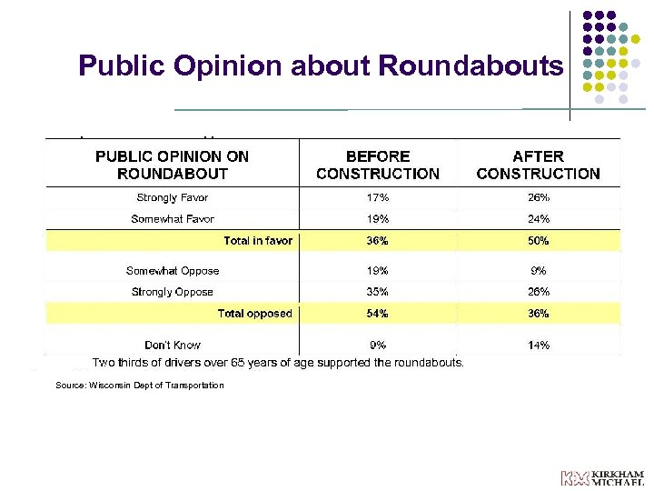 Public Opinion about Roundabouts Source: Wisconsin Dept of Transportation