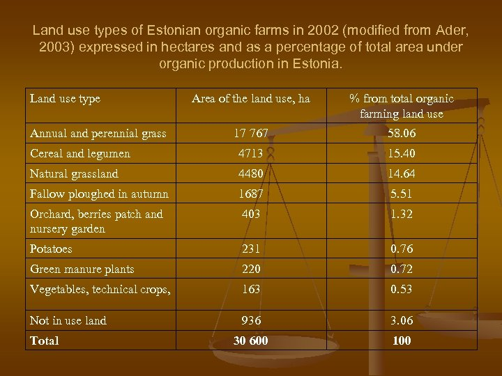Land use types of Estonian organic farms in 2002 (modified from Ader, 2003) expressed