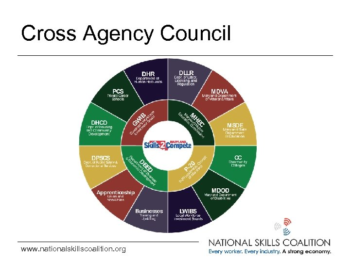 Cross Agency Council www. nationalskillscoalition. org