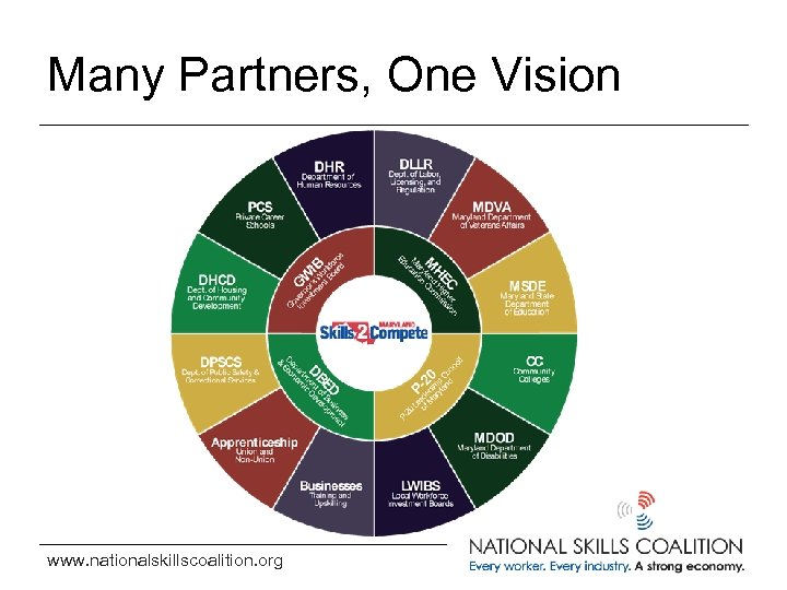 Many Partners, One Vision www. nationalskillscoalition. org