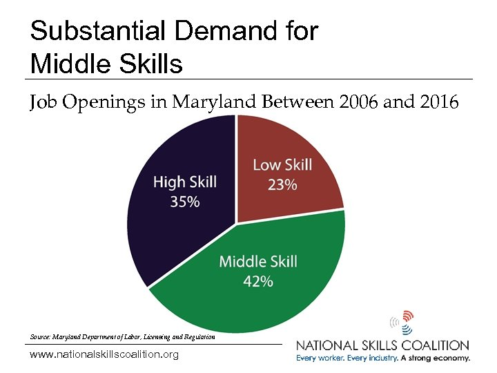 Substantial Demand for Middle Skills Job Openings in Maryland Between 2006 and 2016 Source: