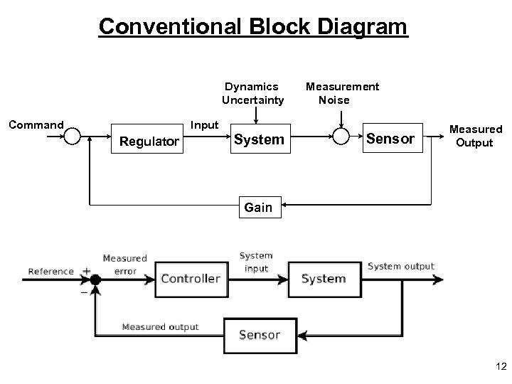 Conventional Block Diagram Dynamics Uncertainty Command Input Regulator System Measurement Noise Sensor Measured Output