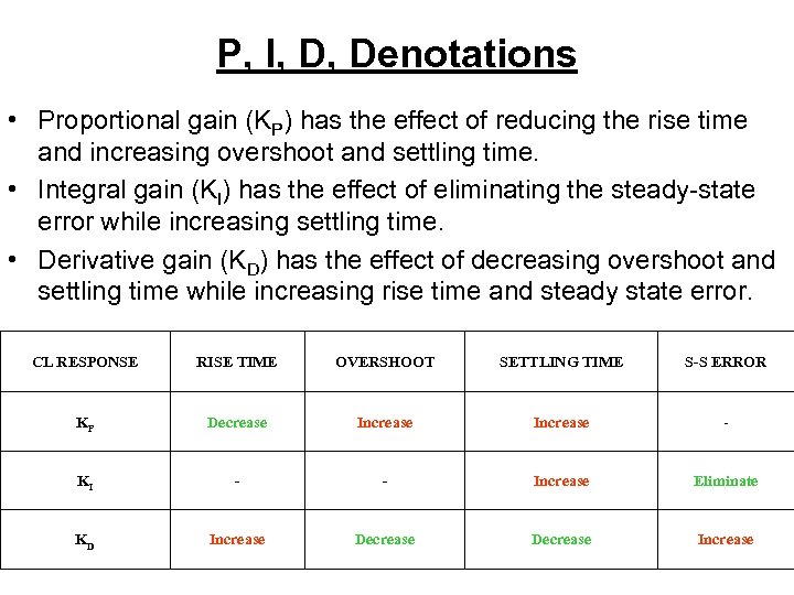 P, I, D, Denotations • Proportional gain (KP) has the effect of reducing the