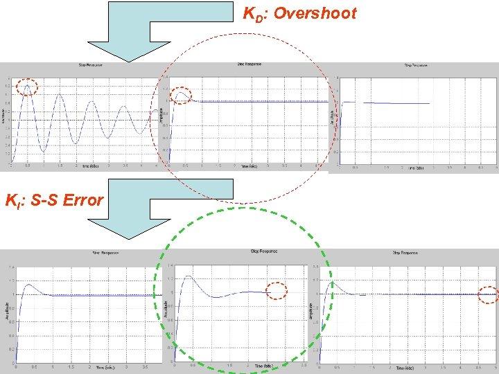 KD: Overshoot KI: S-S Error