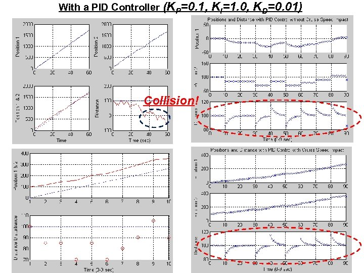 With a PID Controller (KP=0. 1, Collision! KI=1. 0, KD=0. 01)