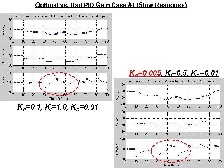 Optimal vs. Bad PID Gain Case #1 (Slow Response) KP=0. 005, KI=0. 5, KD=0.
