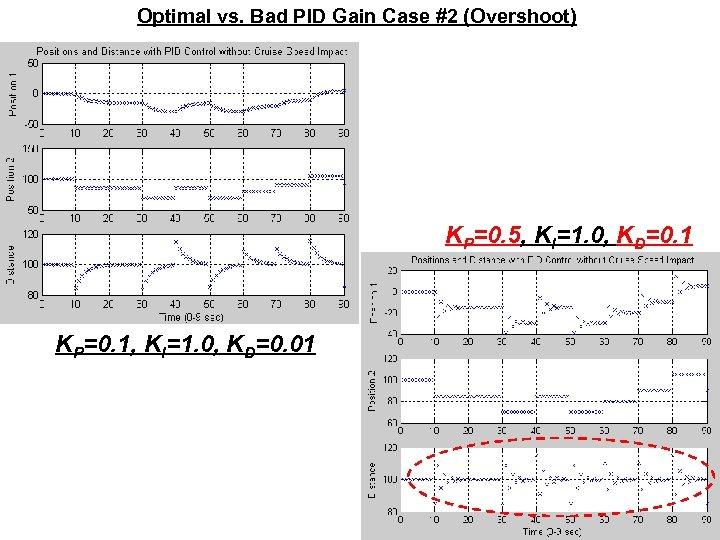 Optimal vs. Bad PID Gain Case #2 (Overshoot) KP=0. 5, KI=1. 0, KD=0. 1