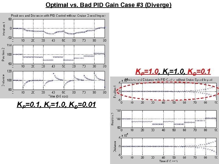 Optimal vs. Bad PID Gain Case #3 (Diverge) KP=1. 0, KI=1. 0, KD=0. 1