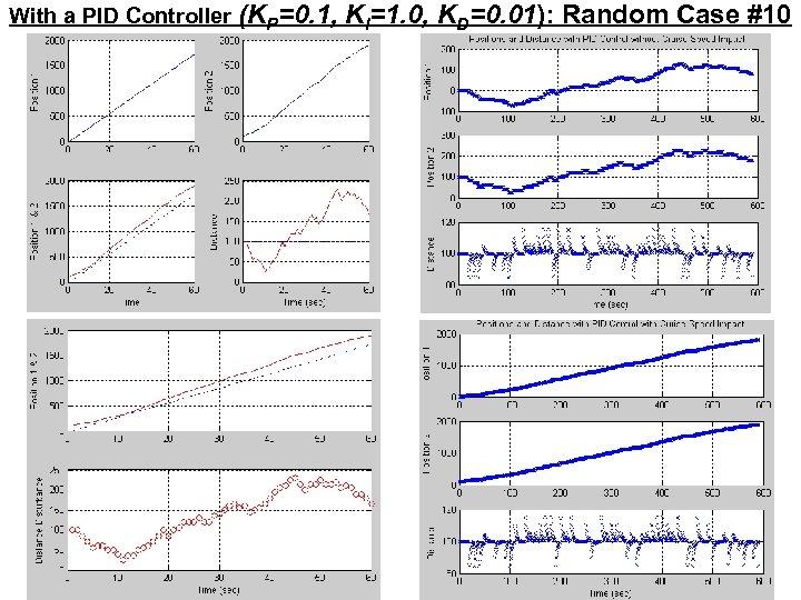With a PID Controller (KP=0. 1, KI=1. 0, KD=0. 01): Random Case #10