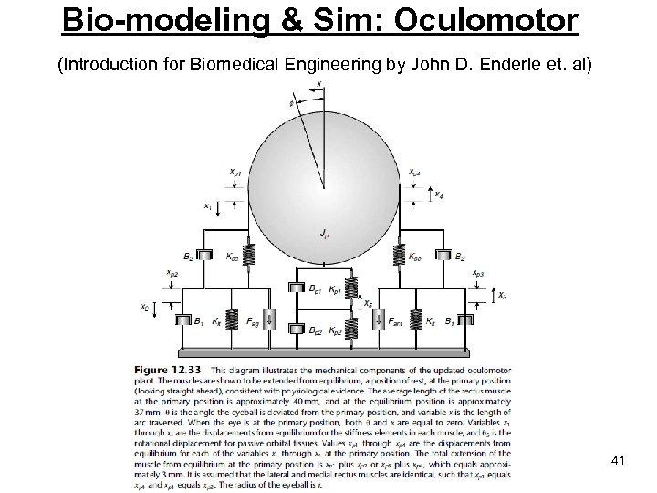 Bio-modeling & Sim: Oculomotor (Introduction for Biomedical Engineering by John D. Enderle et. al)