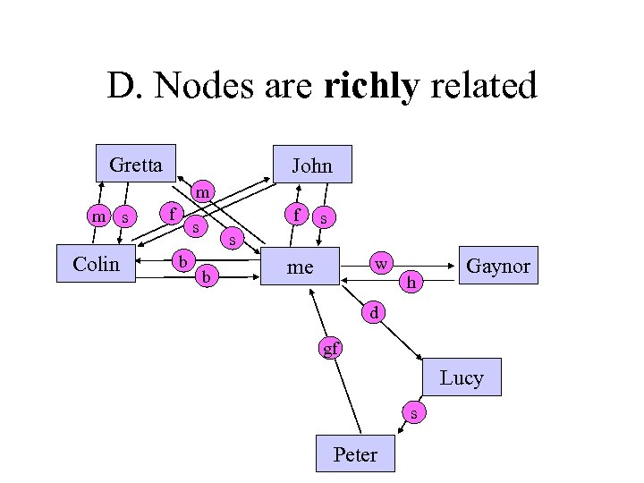 D. Nodes are richly related Gretta John m m s Colin f f s