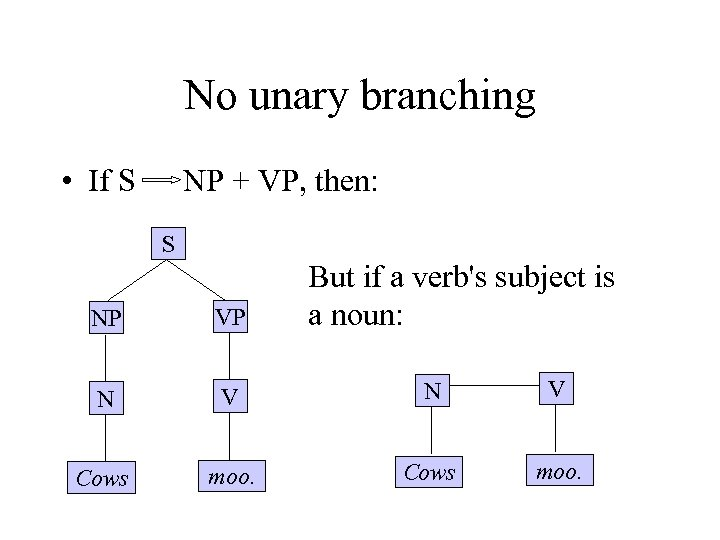 No unary branching • If S NP + VP, then: S But if a