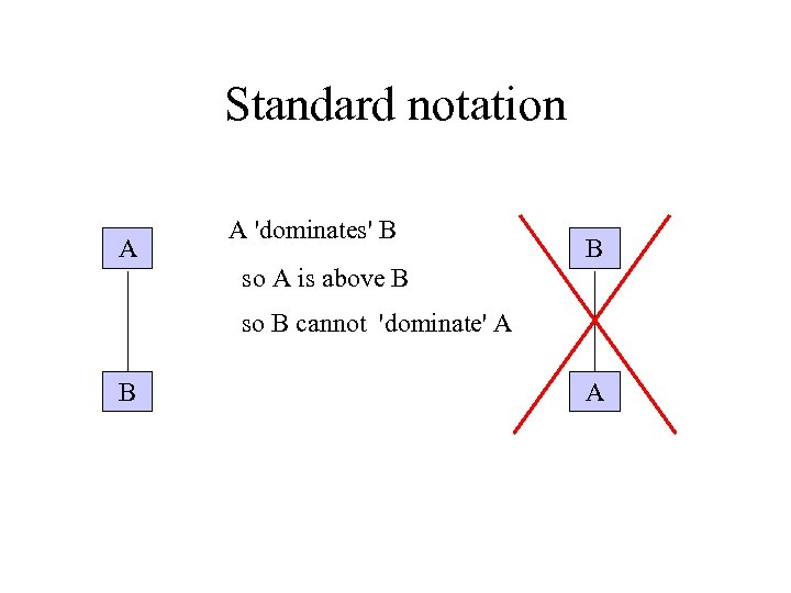 Standard notation A A 'dominates' B so A is above B B so B