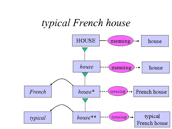 typical French house HOUSE meaning house French house* meaning French house typical house** meaning