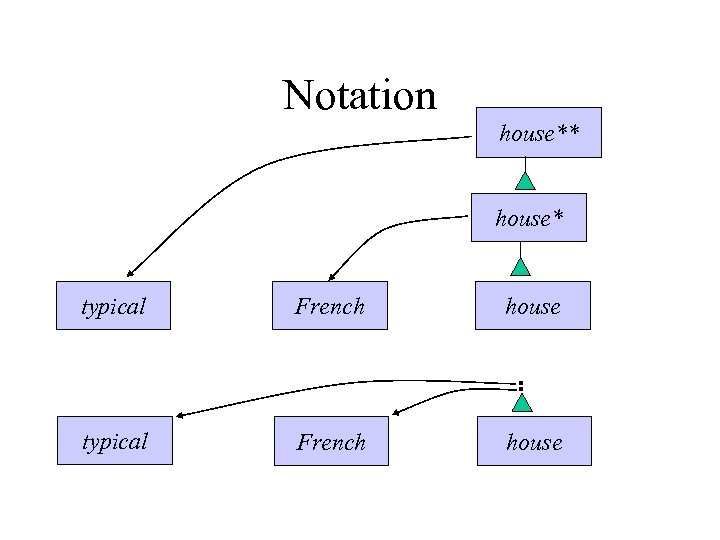 Notation house** house* typical French house