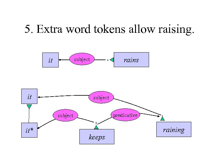 5. Extra word tokens allow raising. it rains subject it subject predicative subject it*