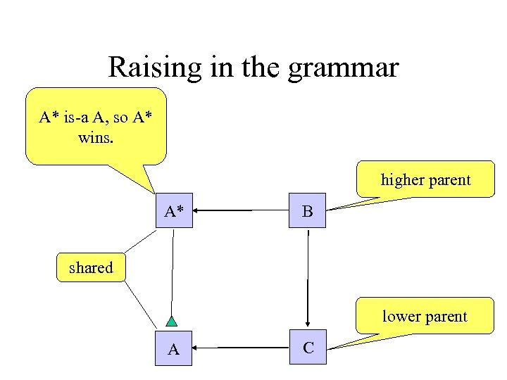 Raising in the grammar A* is-a A, so A* wins. higher parent A* B