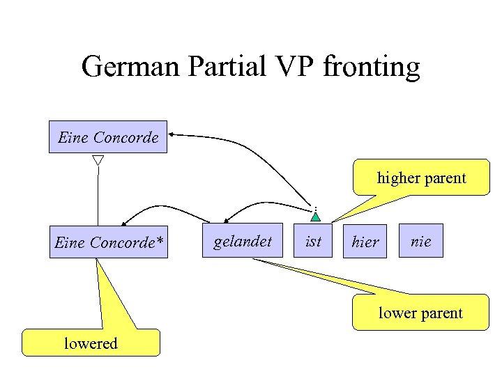 German Partial VP fronting Eine Concorde higher parent Eine Concorde* gelandet ist hier nie