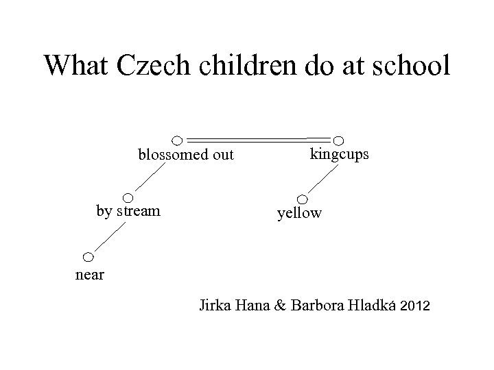 What Czech children do at school blossomed out by stream kingcups yellow near Jirka