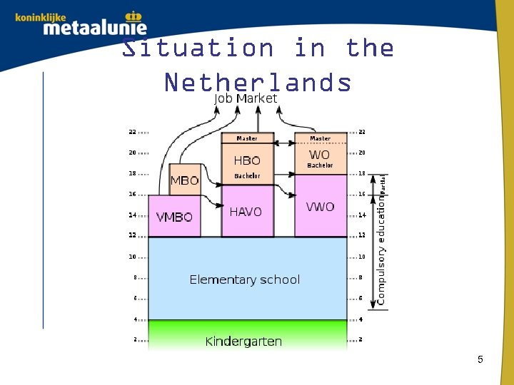 Situation in the Netherlands 5