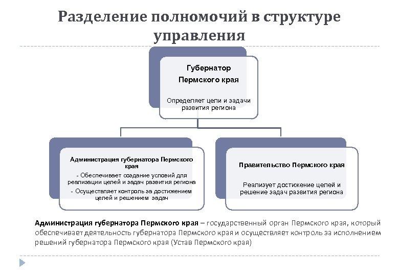 Разделение полномочий в структуре управления Губернатор Пермского края Определяет цели и задачи развития региона