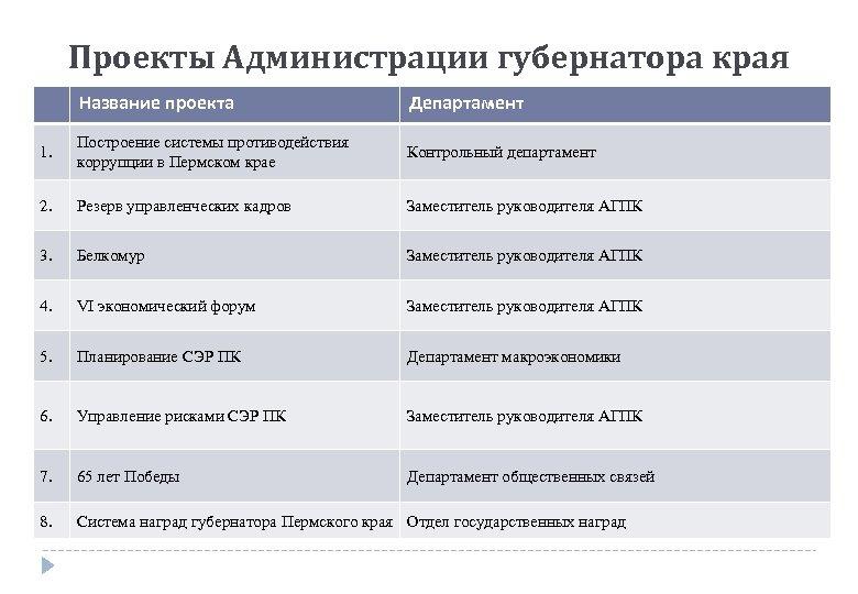 Проекты Администрации губернатора края Название проекта Департамент 1. Построение системы противодействия коррупции в Пермском