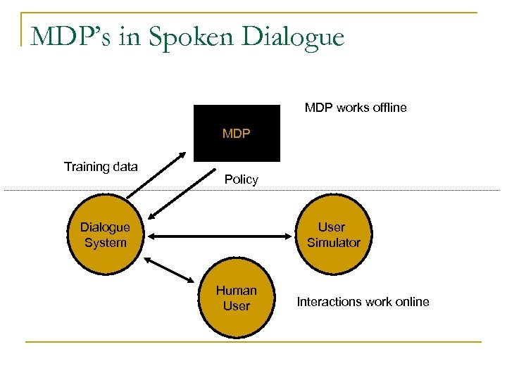 MDP's in Spoken Dialogue MDP works offline MDP Training data Policy Dialogue System User