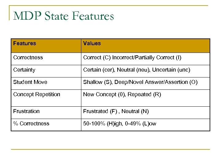 MDP State Features Values Correctness Correct (C) Incorrect/Partially Correct (I) Certainty Certain (cer), Neutral