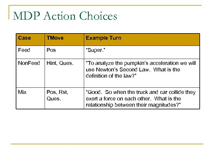 "MDP Action Choices Case TMove Example Turn Feed Pos ""Super. "" Non. Feed Hint,"