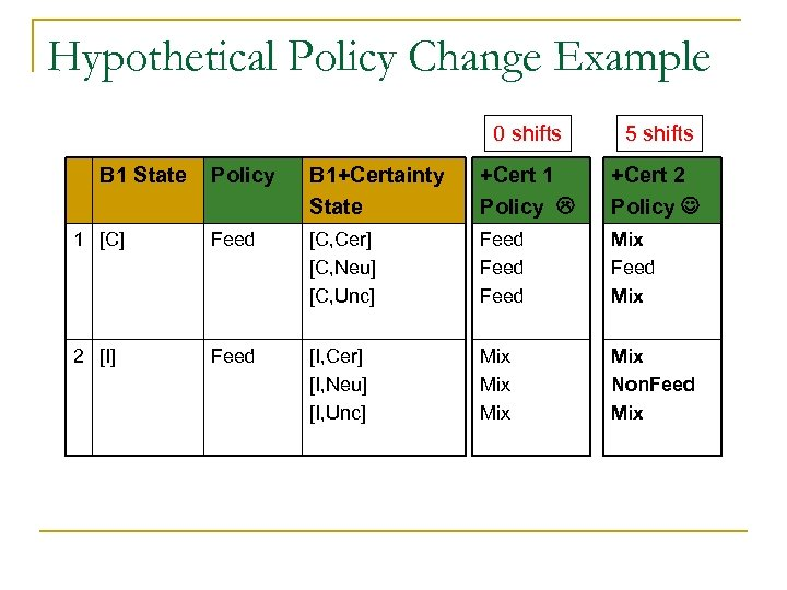 Hypothetical Policy Change Example 0 shifts B 1 State 5 shifts Policy B 1+Certainty
