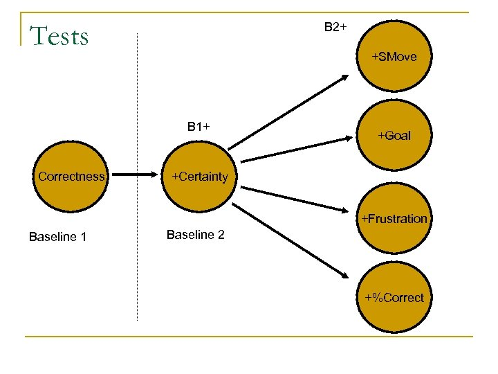 Tests B 2+ +SMove B 1+ Correctness +Goal +Certainty +Frustration Baseline 1 Baseline 2