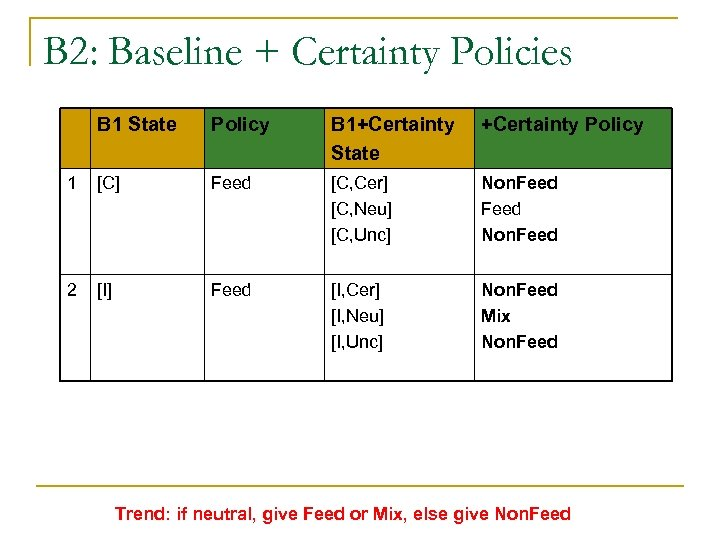 B 2: Baseline + Certainty Policies B 1 State Policy B 1+Certainty State +Certainty