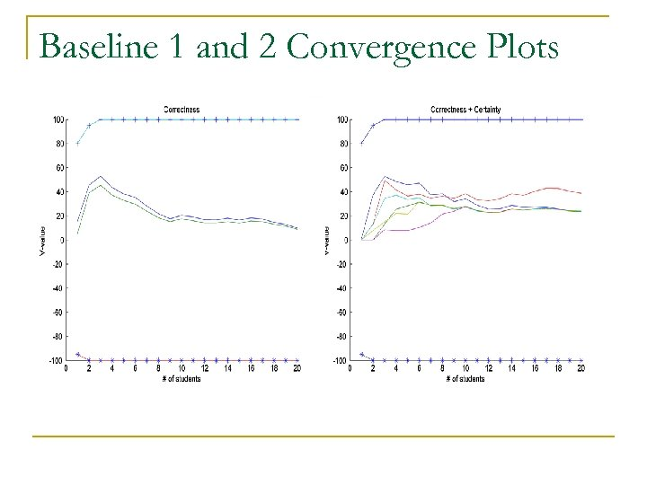 Baseline 1 and 2 Convergence Plots