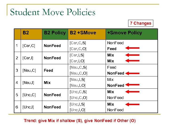 Student Move Policies 7 Changes B 2 Policy B 2 +SMove +Smove Policy 1