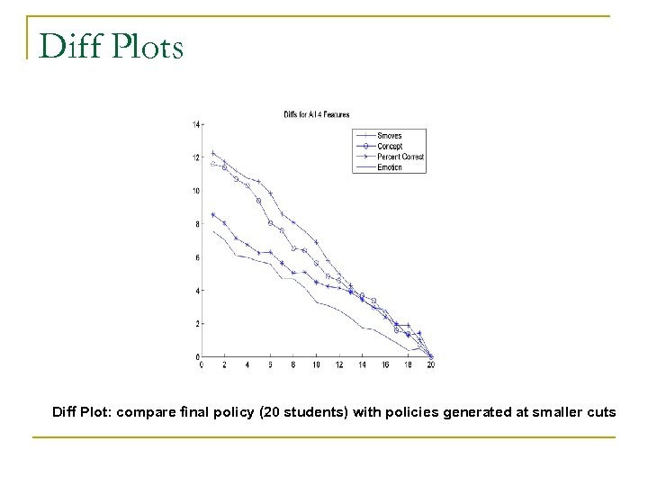 Diff Plots Diff Plot: compare final policy (20 students) with policies generated at smaller