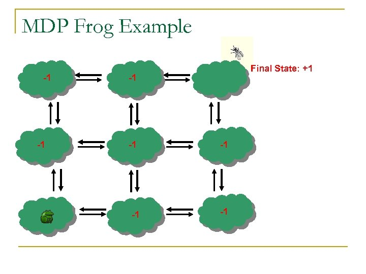 MDP Frog Example -1 -1 Final State: +1 -1 -1 -1