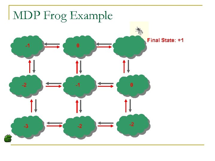 MDP Frog Example -1 -2 -3 Final State: +1 0 -1 -2 0 -2