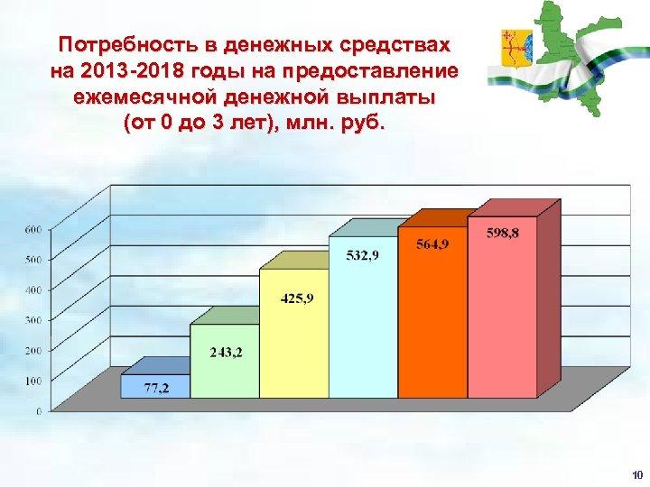 Потребность в денежных средствах на 2013 -2018 годы на предоставление ежемесячной денежной выплаты (от